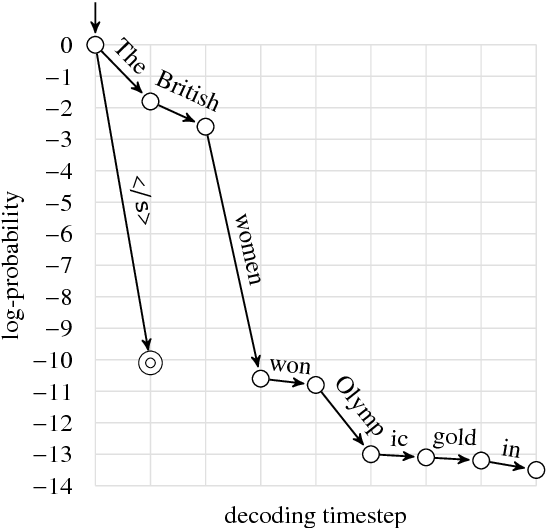 Figure 3 for Correcting Length Bias in Neural Machine Translation