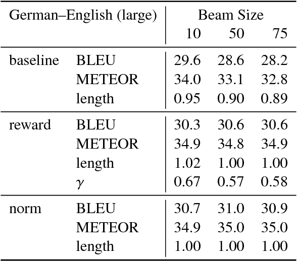 Figure 4 for Correcting Length Bias in Neural Machine Translation