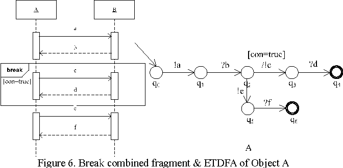 Figure 6 from specification and verification of uml20 sequence break combined fragment etdfa of object a 7 strict combined ccuart Images