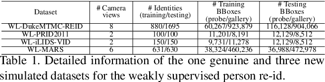 Figure 2 for Weakly Supervised Person Re-Identification