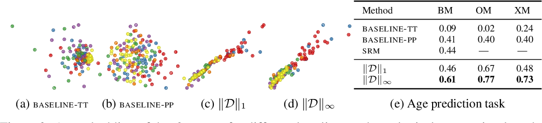 Figure 3 for Uncovering the Topology of Time-Varying fMRI Data using Cubical Persistence