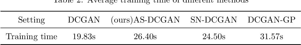 Figure 4 for Adversarial symmetric GANs: bridging adversarial samples and adversarial networks
