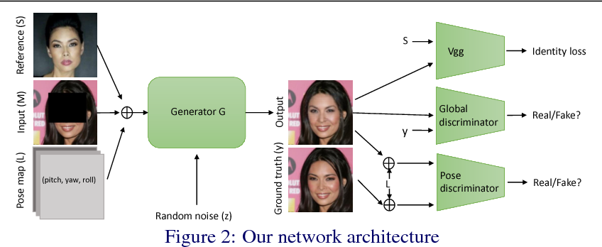 Figure 3 for Identity Preserving Face Completion for Large Ocular Region Occlusion