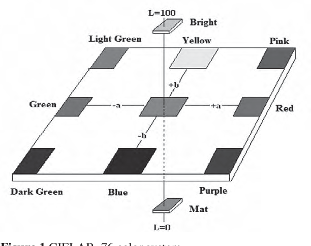 Table 3 from Determination of the Effect of Liquid Glass (SiO2) on