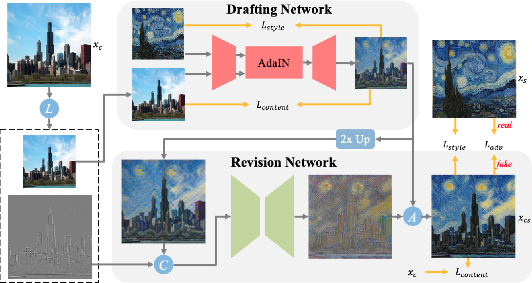 Figure 2 for Drafting and Revision: Laplacian Pyramid Network for Fast High-Quality Artistic Style Transfer