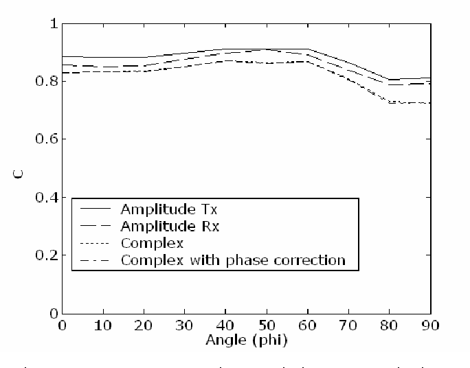 Calcultion of Antenna Parameters for Optimization of UWB Radio