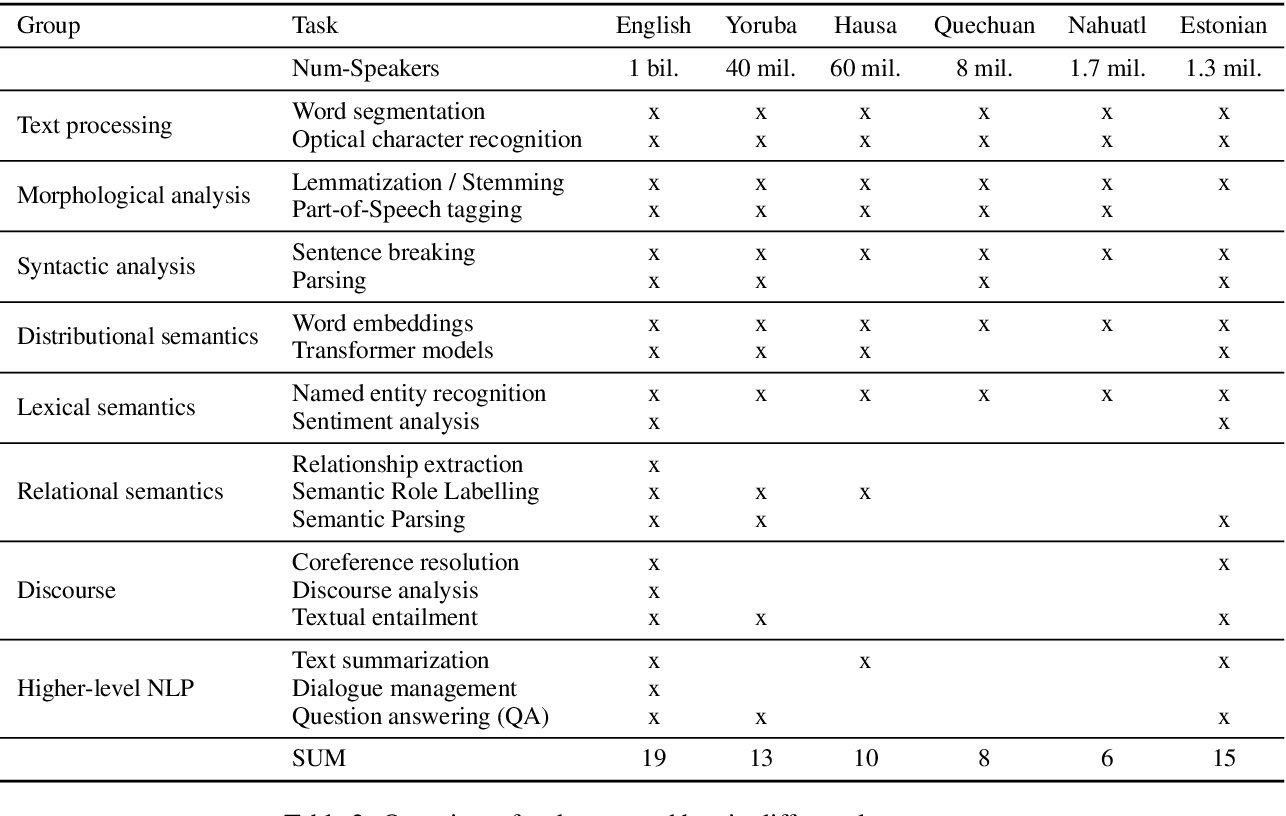 Figure 4 for A Survey on Recent Approaches for Natural Language Processing in Low-Resource Scenarios