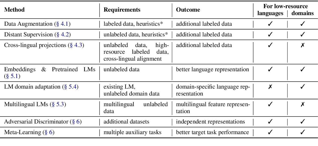 Figure 2 for A Survey on Recent Approaches for Natural Language Processing in Low-Resource Scenarios