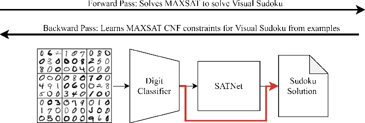 Figure 1 for Techniques for Symbol Grounding with SATNet