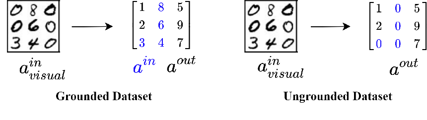 Figure 3 for Techniques for Symbol Grounding with SATNet