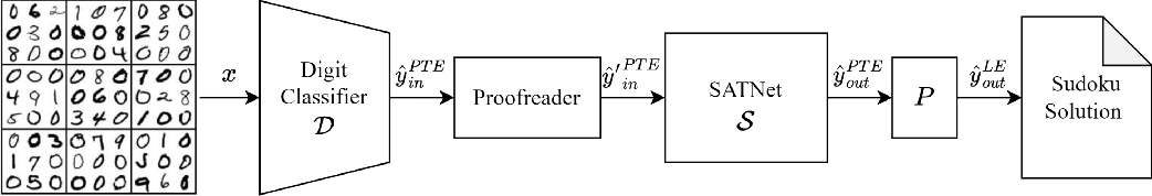Figure 4 for Techniques for Symbol Grounding with SATNet