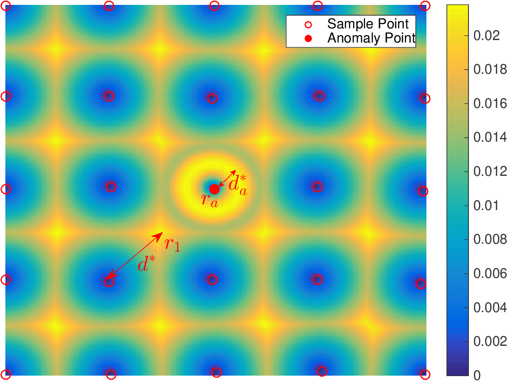 Figure 3 for AKM$^2$D : An Adaptive Framework for Online Sensing and Anomaly Quantification
