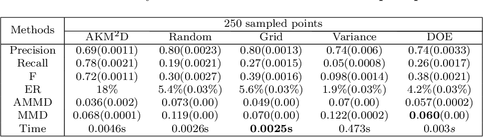 Figure 2 for AKM$^2$D : An Adaptive Framework for Online Sensing and Anomaly Quantification