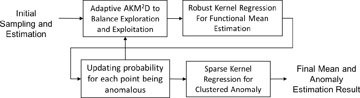 Figure 1 for AKM$^2$D : An Adaptive Framework for Online Sensing and Anomaly Quantification
