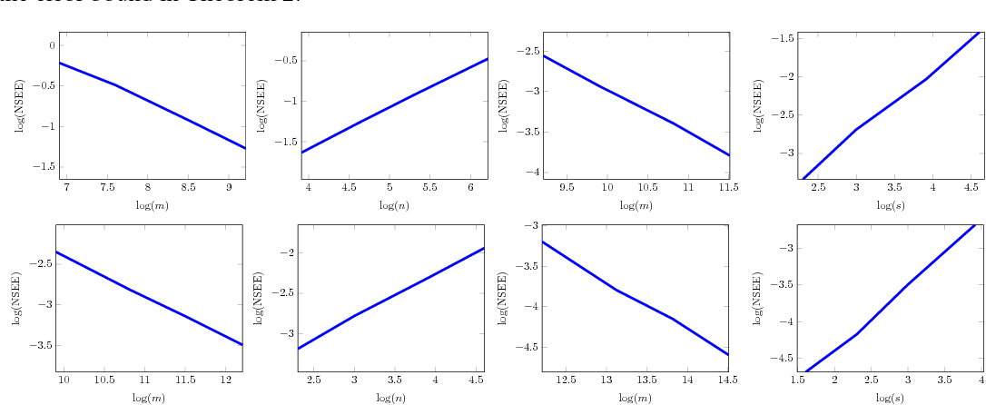 Figure 1 for Joint Dimensionality Reduction for Two Feature Vectors
