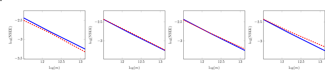 Figure 2 for Joint Dimensionality Reduction for Two Feature Vectors