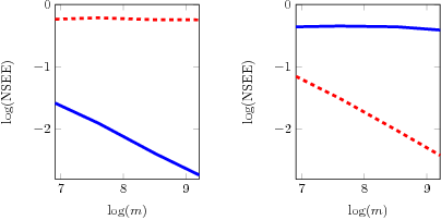 Figure 3 for Joint Dimensionality Reduction for Two Feature Vectors