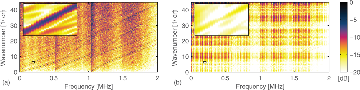 FIG. 10. (Color online) The magnitude of the least-squares frequency-wavenumber representation of simulation data of an (a) unbounded plate and (b) plate with a windowed response and multipath effects.