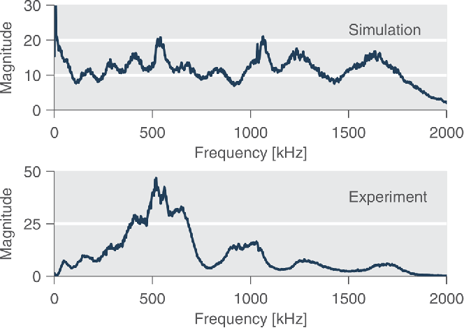 FIG. 11. (Color online) The average frequency magnitude responses for a simulation with windowed multipath effects and experimental data.