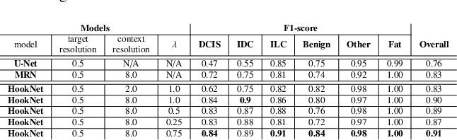 Figure 4 for HookNet: multi-resolution convolutional neural networks for semantic segmentation in histopathology whole-slide images