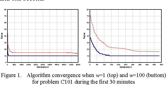 Multi objective stochastic vrp fitness calculation and algorithm figure 1 ccuart Image collections