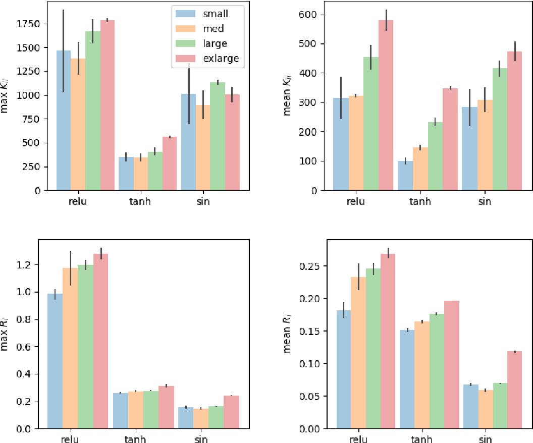 Figure 4 for Towards Characterizing Divergence in Deep Q-Learning