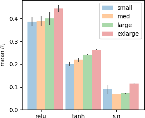 Figure 1 for Towards Characterizing Divergence in Deep Q-Learning