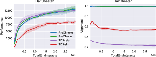 Figure 3 for Towards Characterizing Divergence in Deep Q-Learning