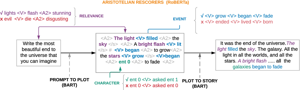 Figure 2 for Content Planning for Neural Story Generation with Aristotelian Rescoring