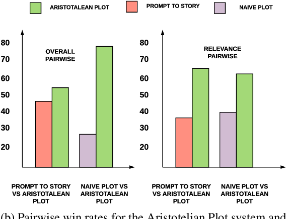Figure 4 for Content Planning for Neural Story Generation with Aristotelian Rescoring