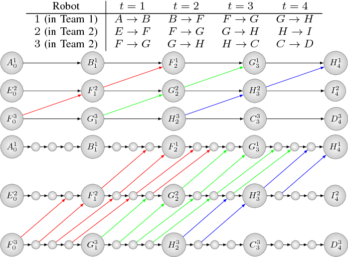 Figure 4 for Overview: A Hierarchical Framework for Plan Generation and Execution in Multi-Robot Systems