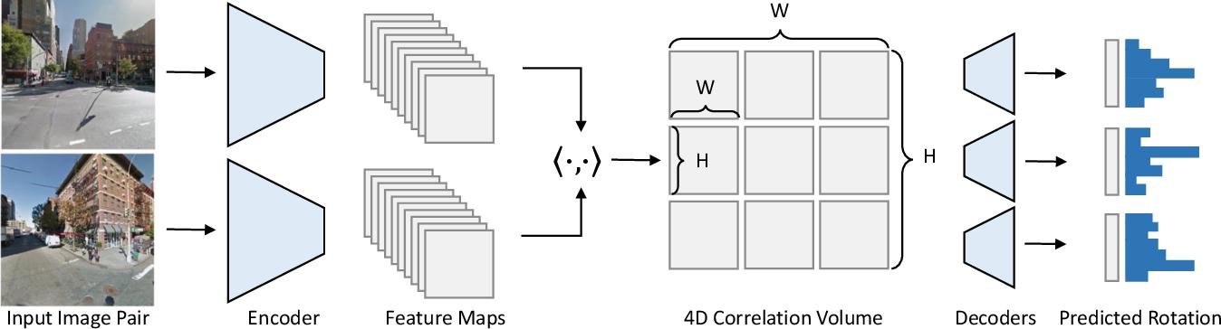 Figure 3 for Extreme Rotation Estimation using Dense Correlation Volumes