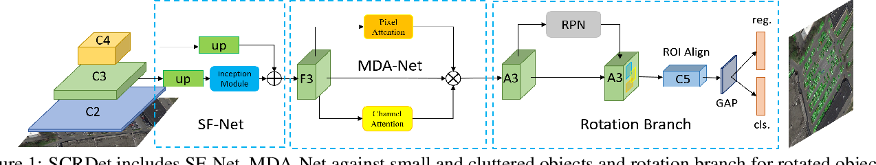 Figure 1 for R2CNN++: Multi-Dimensional Attention Based Rotation Invariant Detector with Robust Anchor Strategy