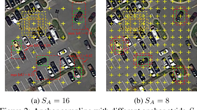 Figure 3 for R2CNN++: Multi-Dimensional Attention Based Rotation Invariant Detector with Robust Anchor Strategy