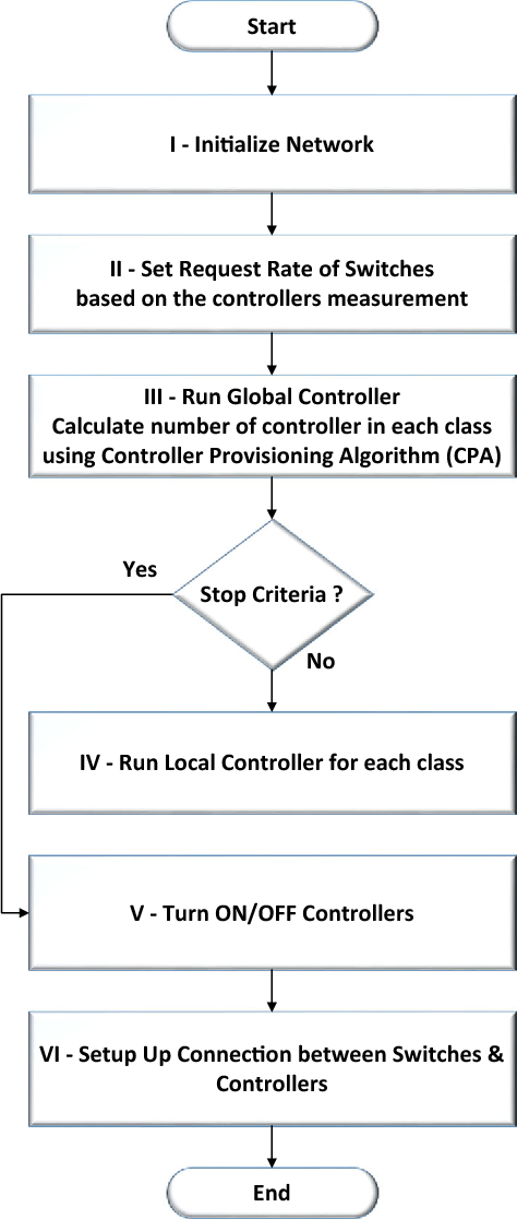 Fig. 5 Flowchart of solving MAP-SDN optimization problem