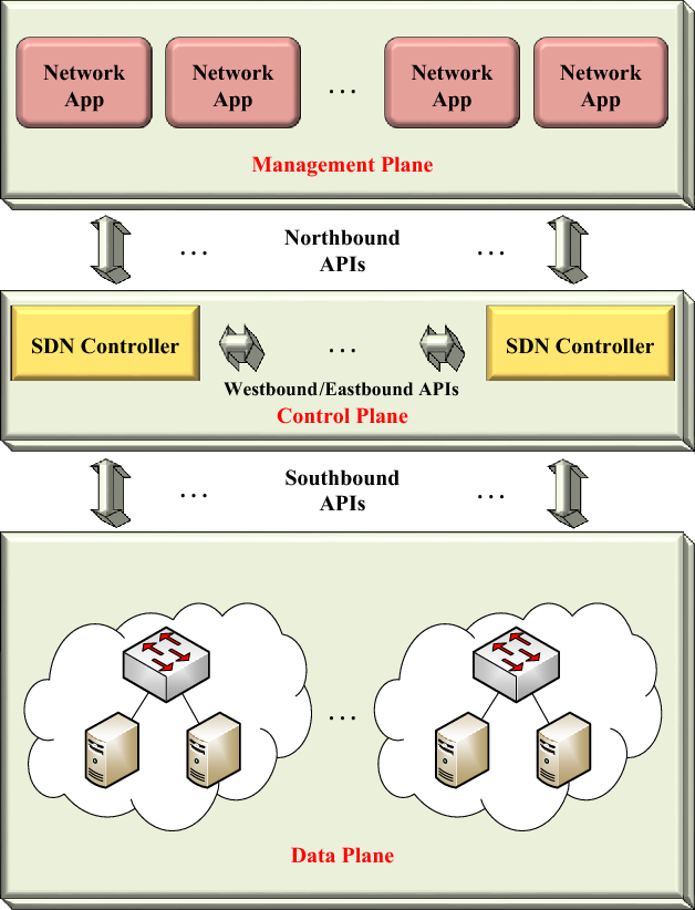 Fig. 1 Software-defined network architecture