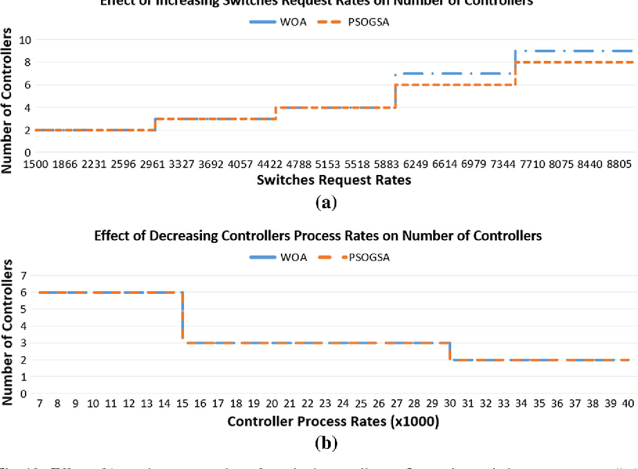 Fig. 10 Effect of λk and μ j on number of required controllers. a Increasing switches request rates (λk ), b decreasing controllers processing rates (μ j )