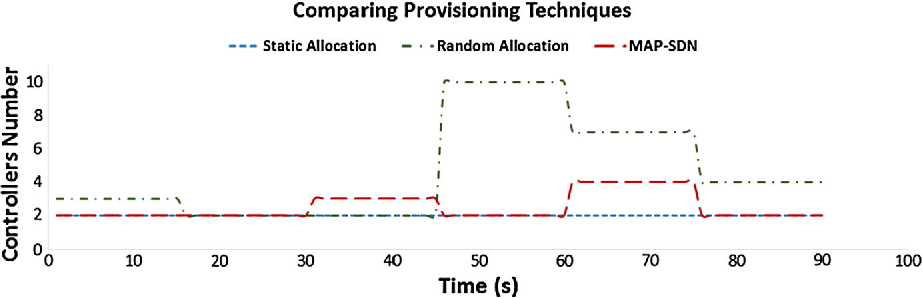 Fig. 12 Comparing provisioning techniques