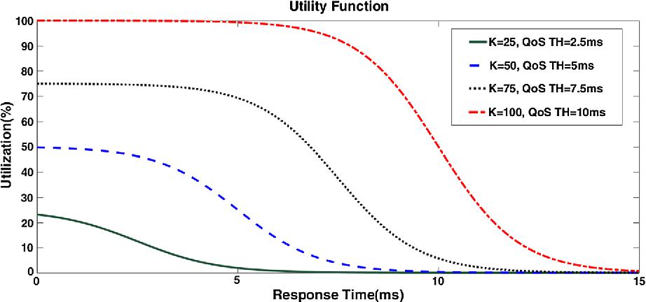 Fig. 4 Utility function—Ki = 25, 50, 75, 100 and tTHi = 2.5, 5, 7.5, 10