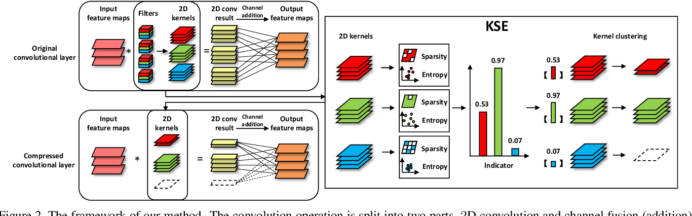 Figure 3 for Exploiting Kernel Sparsity and Entropy for Interpretable CNN Compression