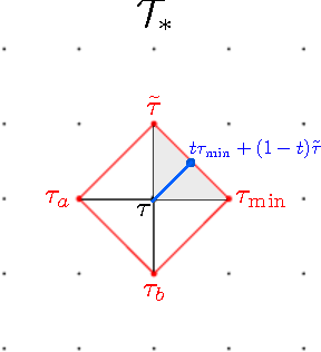 Figure 4 for Manitest: Are classifiers really invariant?