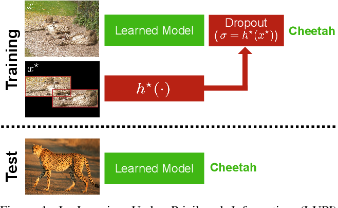 Figure 1 for Deep Learning under Privileged Information Using Heteroscedastic Dropout