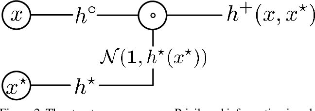 Figure 3 for Deep Learning under Privileged Information Using Heteroscedastic Dropout