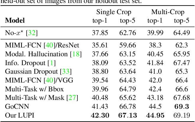 Figure 4 for Deep Learning under Privileged Information Using Heteroscedastic Dropout