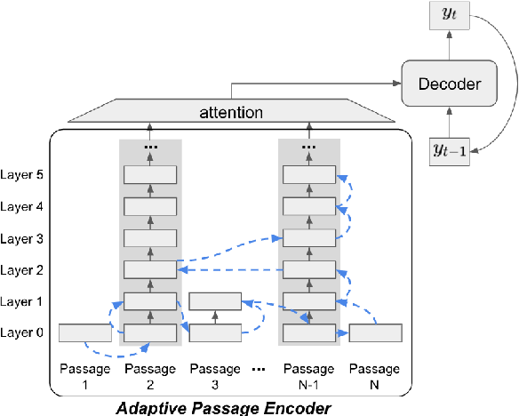 Figure 1 for Training Adaptive Computation for Open-Domain Question Answering with Computational Constraints