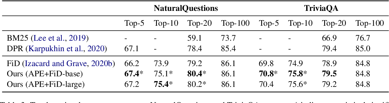 Figure 4 for Training Adaptive Computation for Open-Domain Question Answering with Computational Constraints