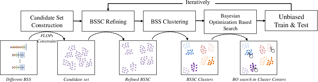 Figure 1 for AutoBSS: An Efficient Algorithm for Block Stacking Style Search