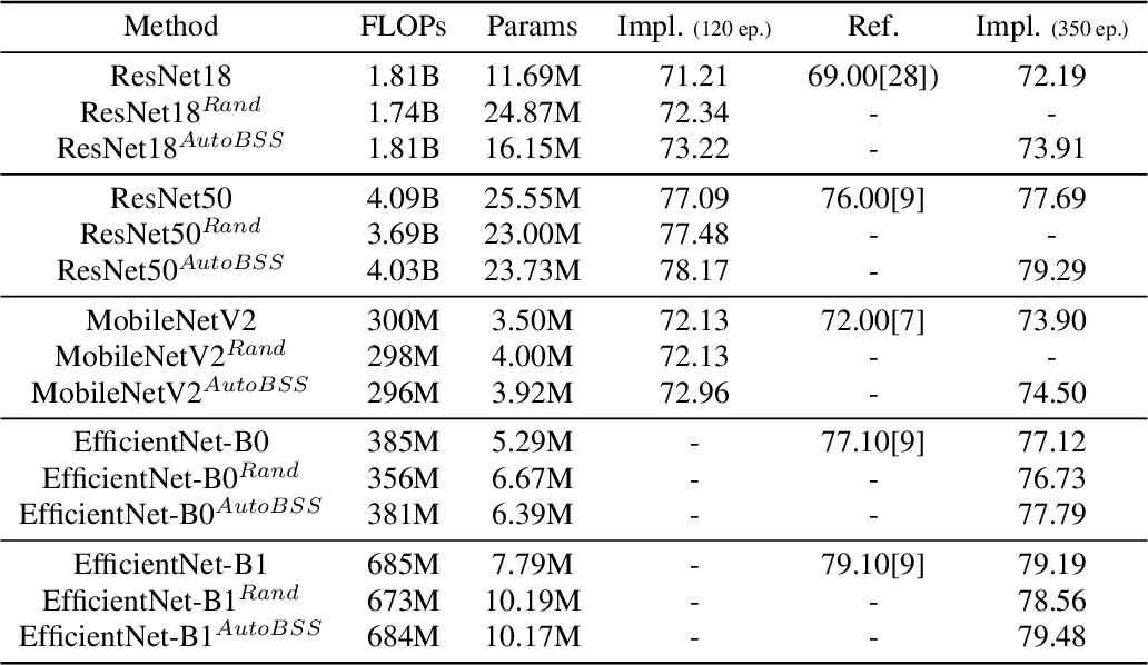 Figure 2 for AutoBSS: An Efficient Algorithm for Block Stacking Style Search