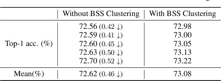Figure 4 for AutoBSS: An Efficient Algorithm for Block Stacking Style Search
