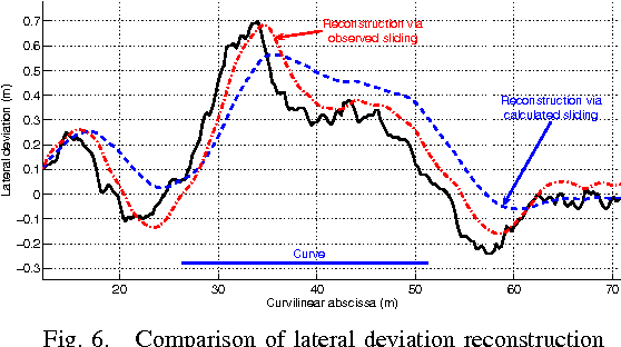 Fig. 6. Comparison of lateral deviation reconstruction